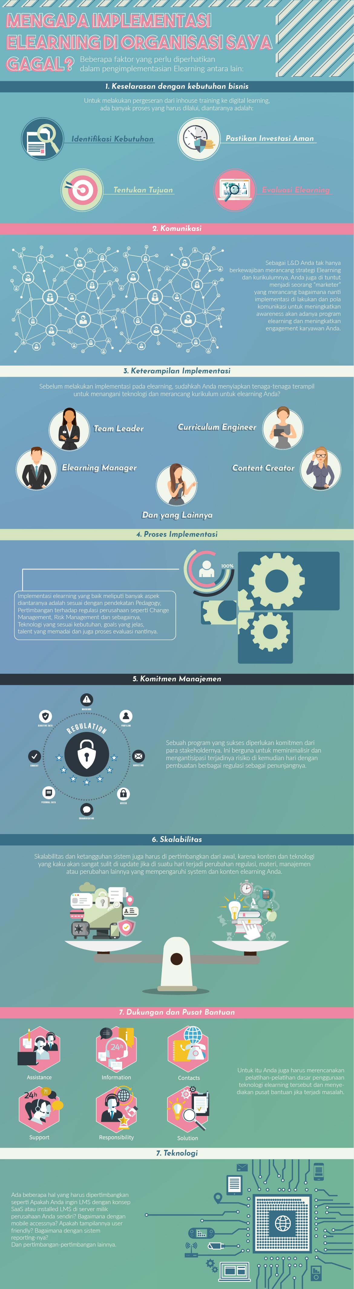 infografis-mengapa-implementasi-elearning-di-organisasi-saya-gagal